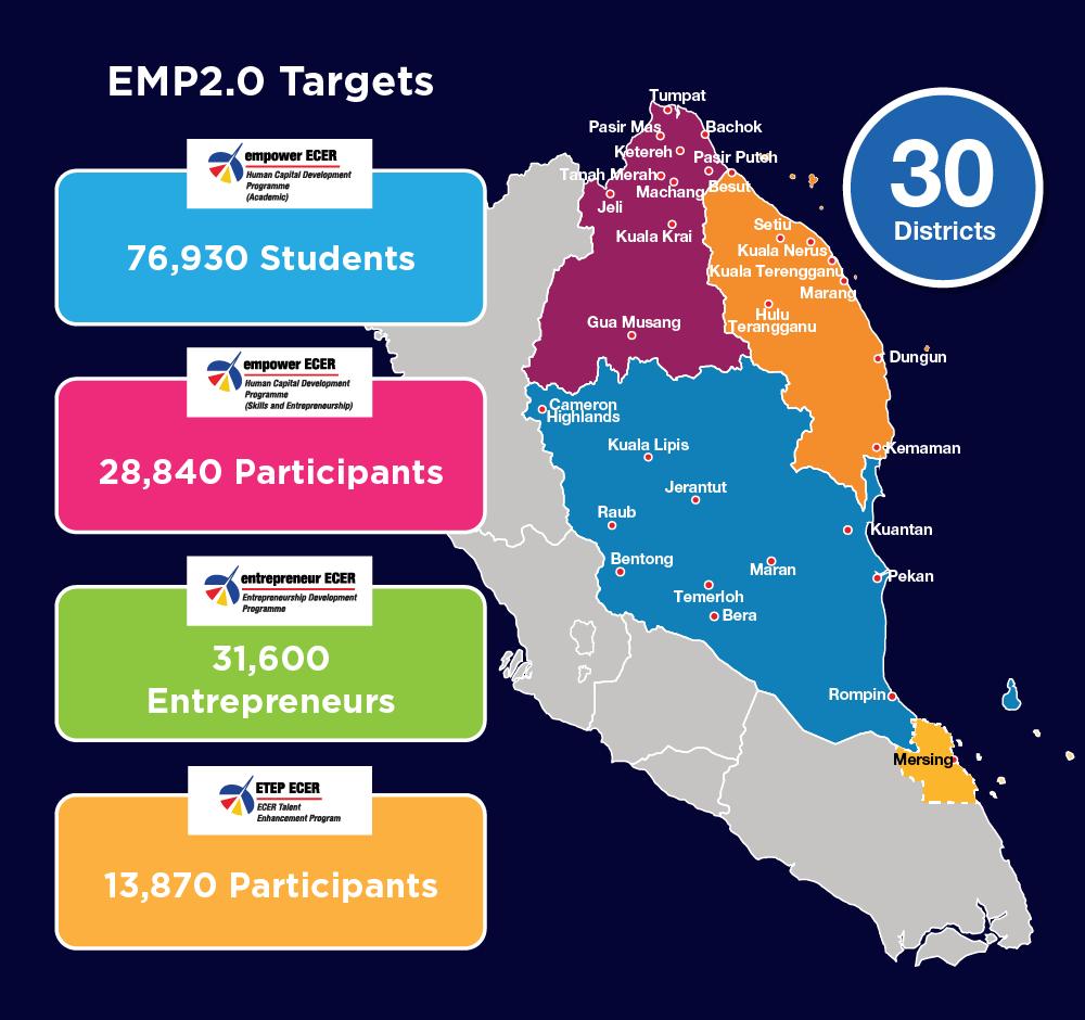 ecer-emp2.0-targets